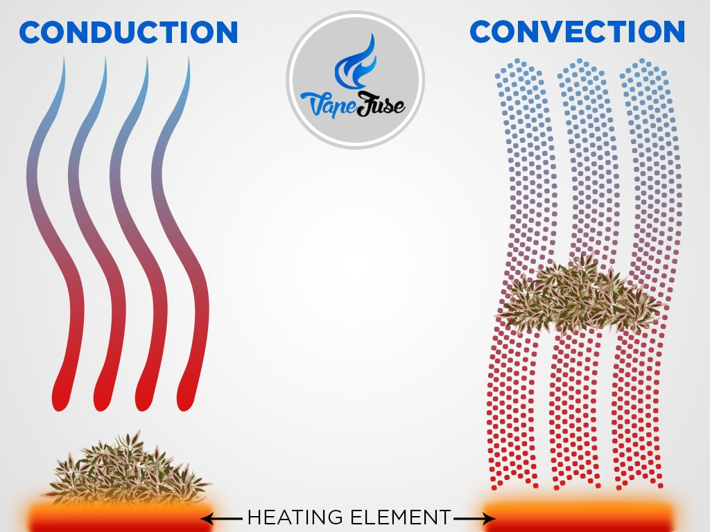 Conduction and Convection Method Image